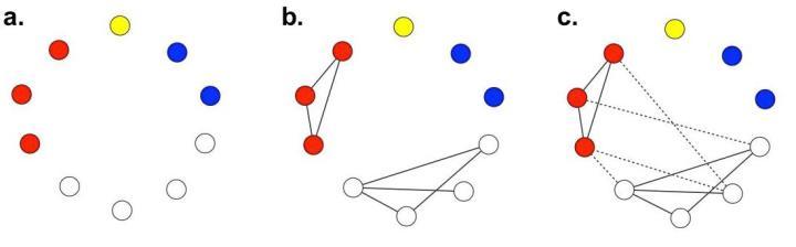 trait network